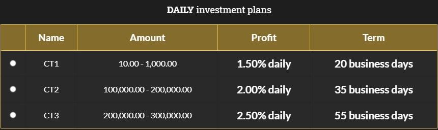 Инвестиционные планы Comex Trades