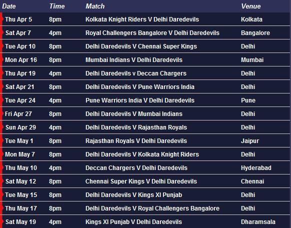 Delhi Daredevils Team 2016 Complete DD Squad