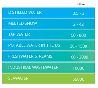 Tabel pembagian level Conductivity pada air