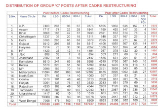 Postal Group C Cadre Restructuring Post Distribution