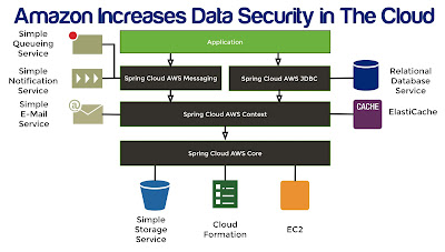 Amazon Increases Data Security in The Cloud