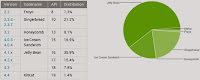 Google 2014 Ocak Ayı Android Sürümlerinin Kullanım Oranını Açıkladı