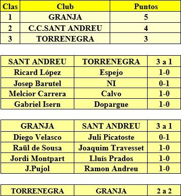 Resultado del torneo por equipos disputado en 1957