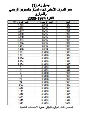 سعر صرف الدينار العراقي للفترة 1974-2000