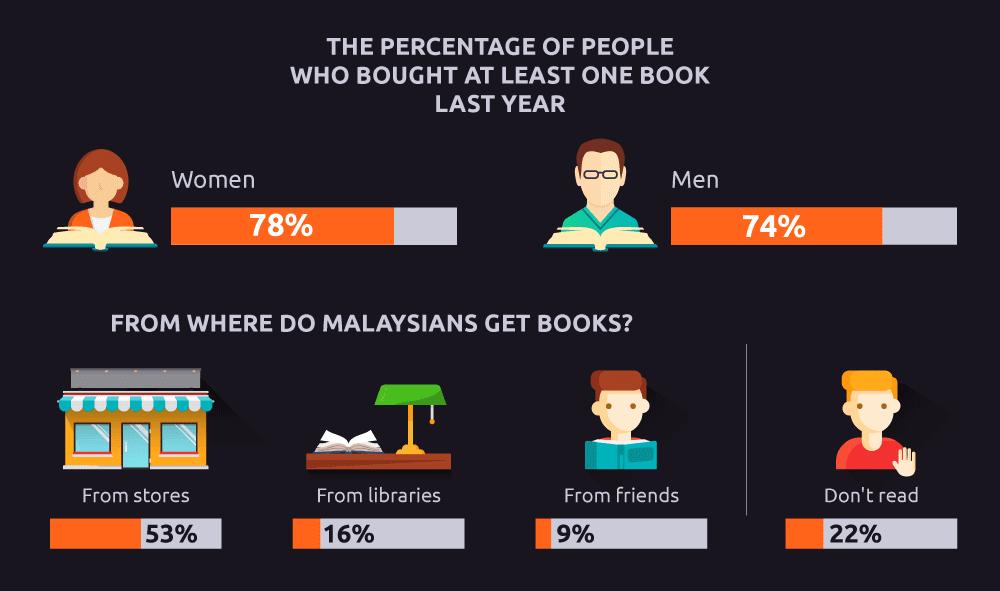 Where do Malaysians get books?