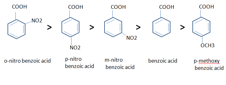 New Perspective To Chemistry Carboxylic Acid Its Acidity