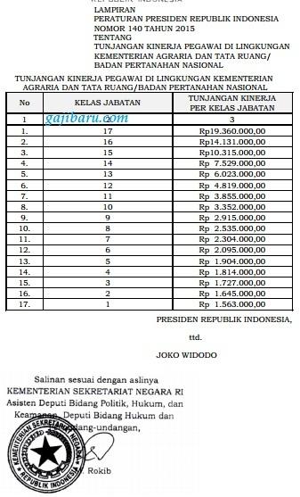 tabel tukin bpn