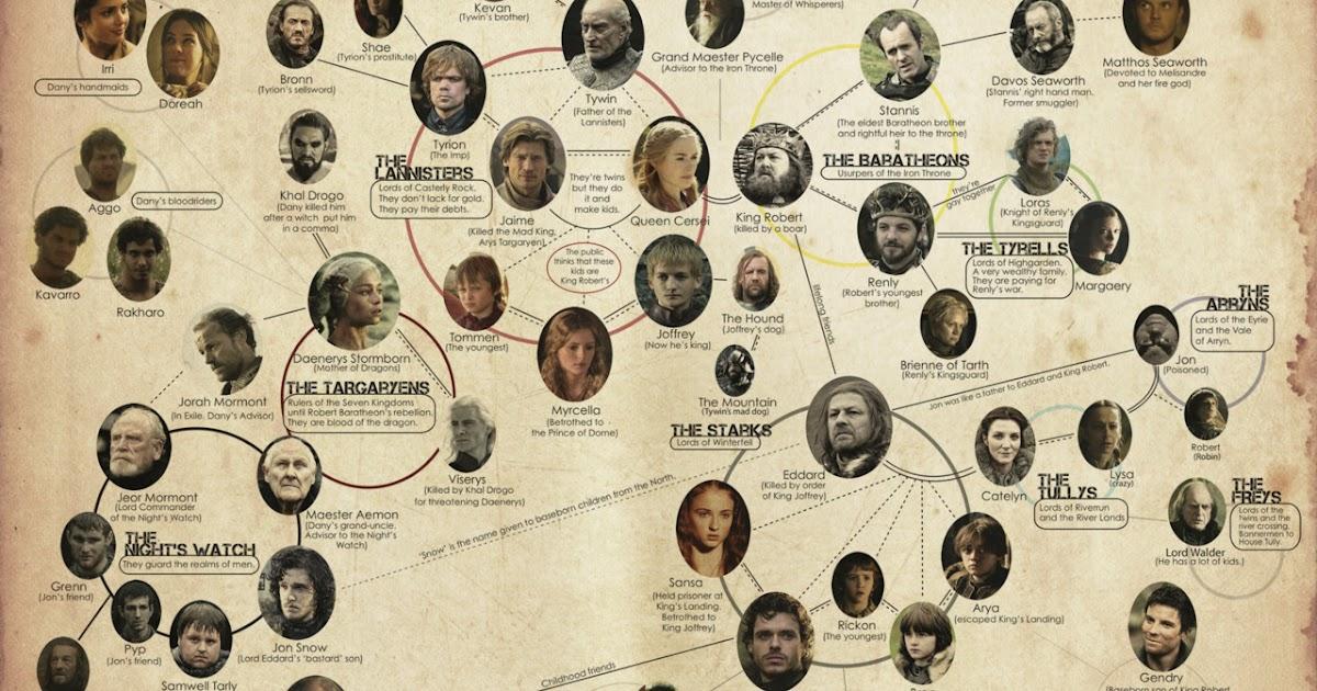 Stammbaum Game Of Thrones Staffel 7