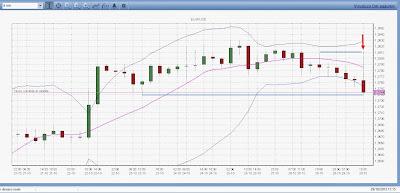 Perché fare trading con più segnali? Doppio massimo e barra doji inside 3