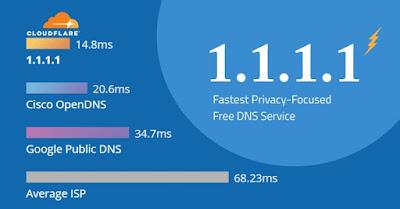 Cloudflare 1.1.1.1, il nuovo DNS più veloce del web