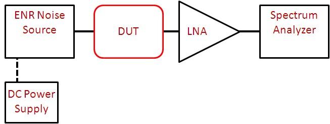 Microwave Measurements: Noise Figure calculator: Y-factor method
