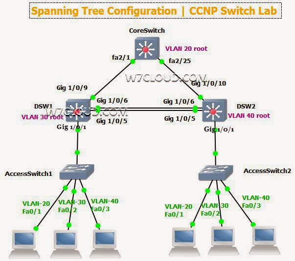 Group of Ccnp Ccna Labs