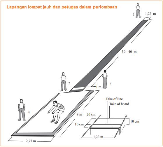 Lapangan Lompat Jauh (Disertai Gambar dan Ukuran Resmi ...