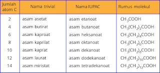 tabel contoh asam lemak jenuh
