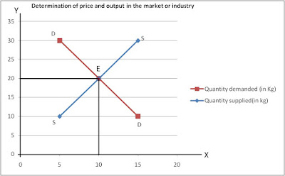 Determination-of-price-and-output-in-the-market-or-industry