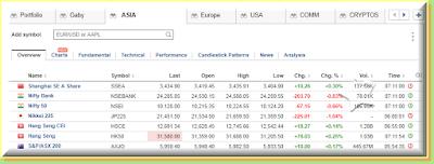 Asia indices