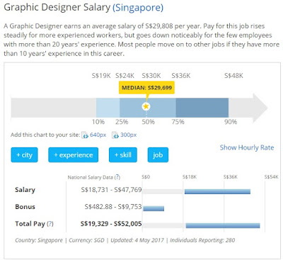 salary of graphic designer singapore