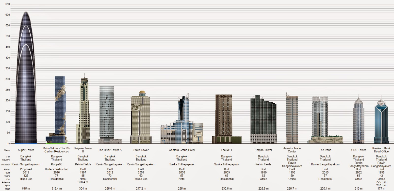 tallest skyscrapers in Bangkok, Thailand
