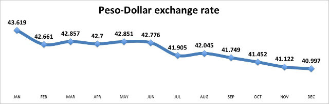 Philippine Peso Ends 2017 At 41 05 Vs Us Dollars Up 6 5