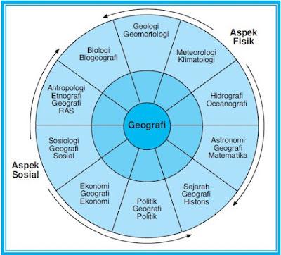 Ilmu Penunjang, Objek, Aspek Fisik dan Sosial dalam Studi Geografi serta Tujuan Pembelajaran Geografi