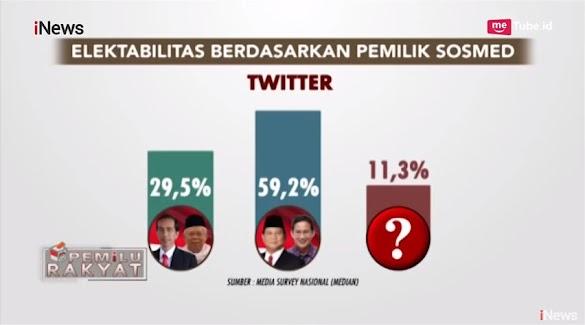 Suryo Prabowo: Gimana Gak Panik, di Lapangan Kalah Ramai, di Medsos Elektabilitas Jeblok