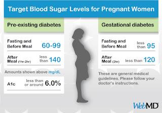 kadar gula darah normal untuk ibu hamil