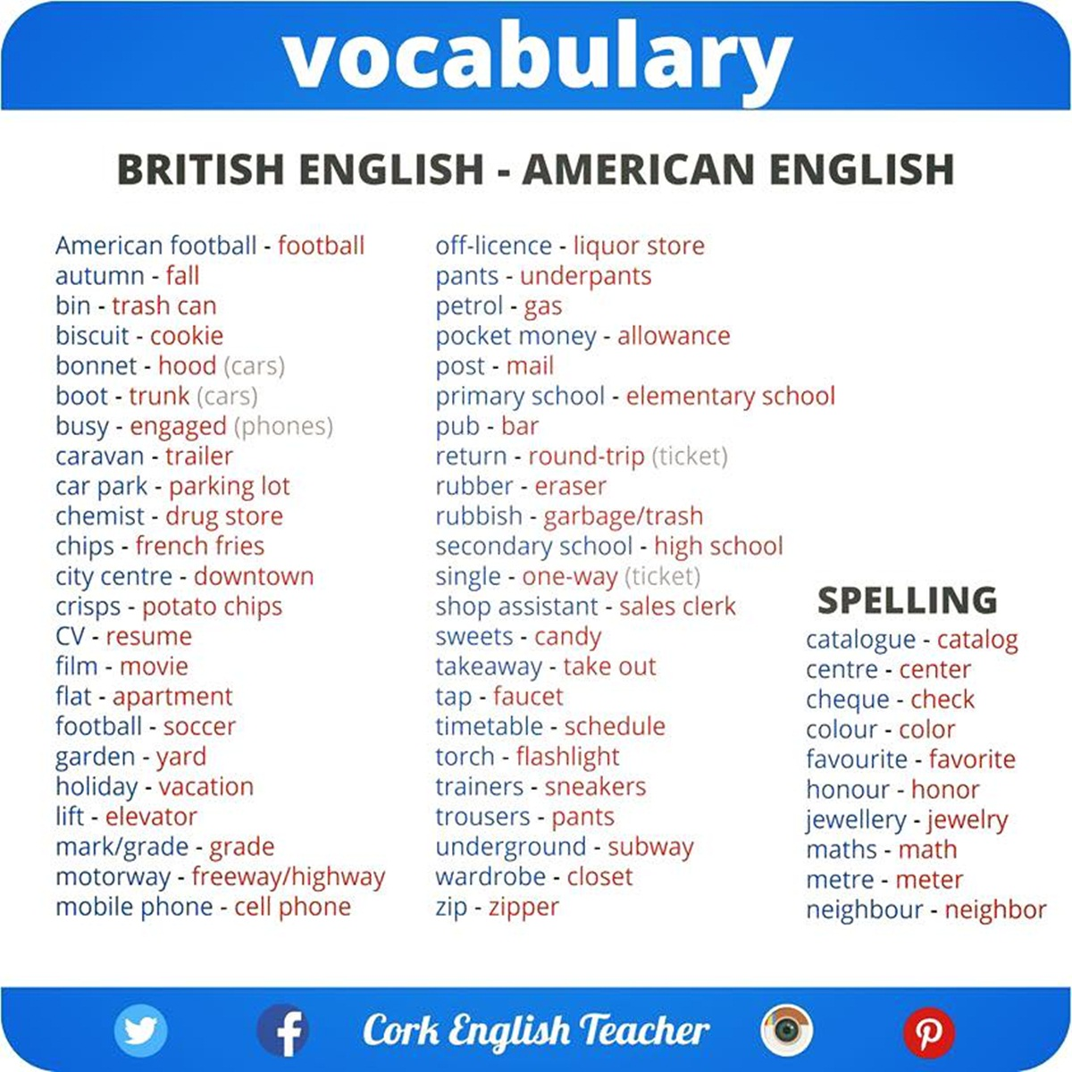 Click On British English Vs American English