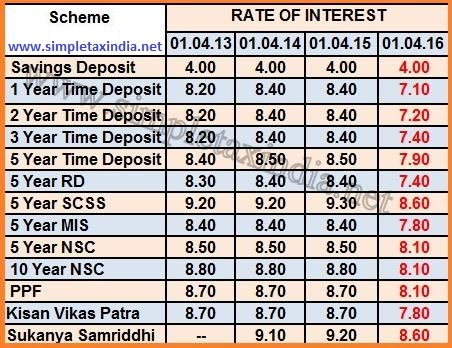 Interest rate on ppf nsc kvp mis rd time deposit scss - Post office investment account interest rates ...