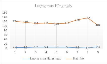 Đồ thị dạng Line trong Excel