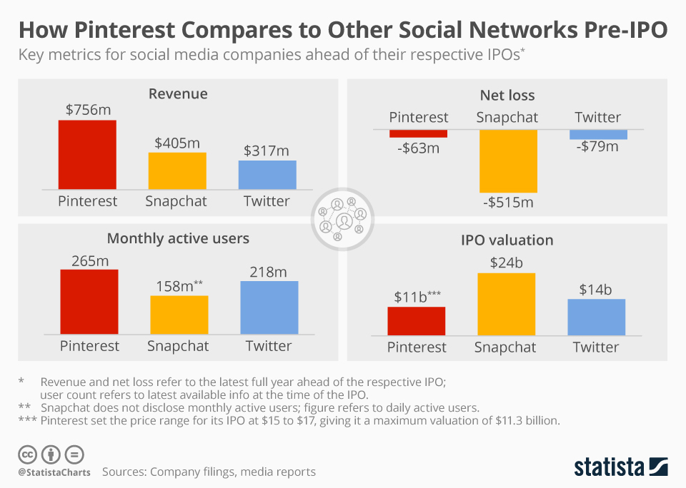 This chart compares Pinterest's pre-IPO performance to Snap's and Twitter's in terms of revenue, net loss and active user base.