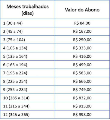 Valor do PIS 2019