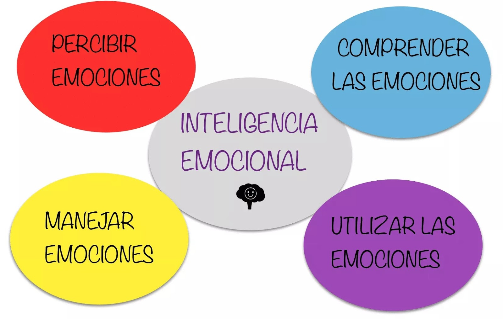 ¿Que Es La Gestión De Emociones? | Soy emprendedor