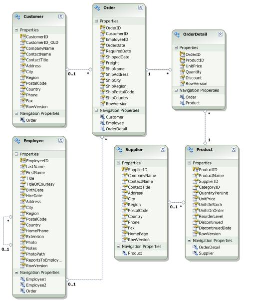 C Net Frameworks Devforce For Silverlight C Net