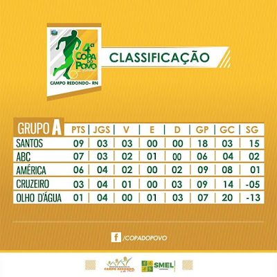 CLASSIFICAÇÃO DO GRUPO A