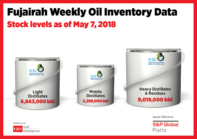 Chart Attribute: Fujairah Weekly Oil Inventory Data (as of May 7, 2018) / Source: The Gulf Intelligence