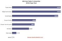 USA 2016 minivan sales chart