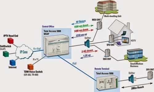 Thông Tin Về Internet Cáp Quang Gpon