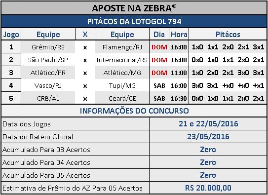 LOTOGOL 794 - PALPITES / PITÁCOS DA ZEBRA