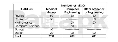 ETEA Admission Entry Test Pattern and Syllabus 2018 - Ratta.pk