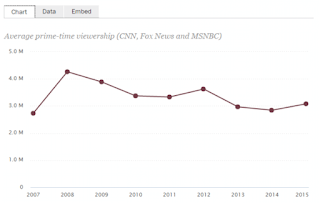 The Trump Effect: Cable News Viewership And Profits Surge In 2015