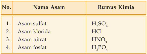 Contoh jenis asam anorganik - tabel macam-macam asam Anorganik
