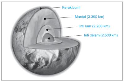 Bumi ialah merupakan salah satu planet didalam sistem tata surya Struktur Bumi Kita Seperti Apa? Ini Jawaban Lengkapnya