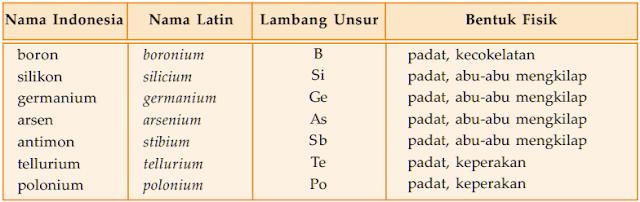 Tabel nama latin, lambang unsur, dan bentuk fisik dari unsur semi logam