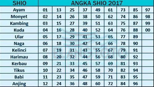 Gambar Data Shio Togel Terbaru 2017