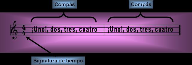 Pentagrama con dos compases de 4 pulsos cada uno