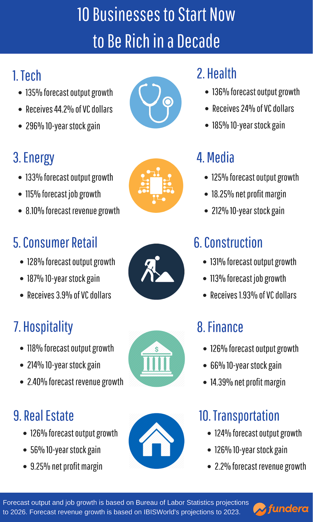 10 Businesses to Start Now to Be Rich in a Decade - infographic