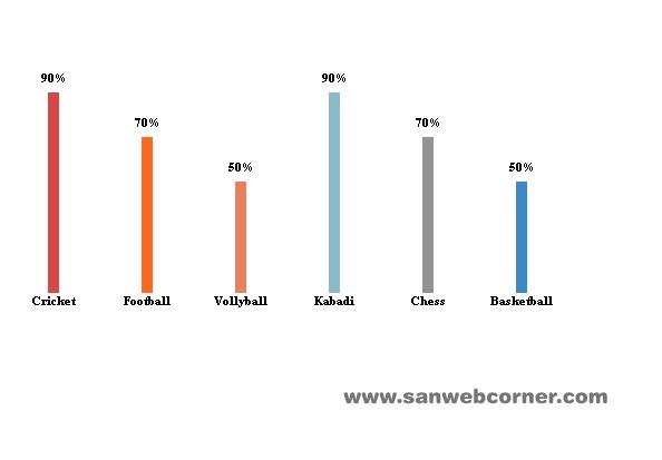 Vertical animated progress bar using jquery sanwebcorner vertical animated progress bar using jquery ccuart Choice Image