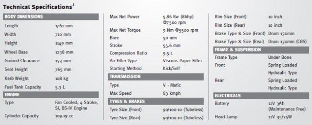 Honda Activa Spec