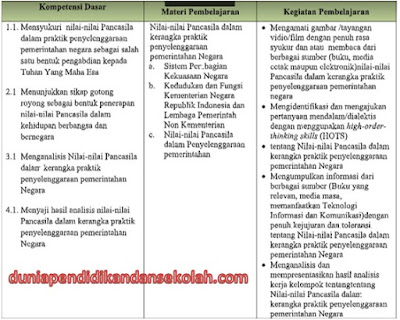 Silabus, Prota, Prosem, RPP Kelas 10/X SMA/ MA PPKn K-13 Revisi 2017