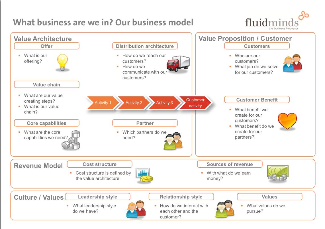 NICK MANGGO BLOG: Bisnis Model Canvas